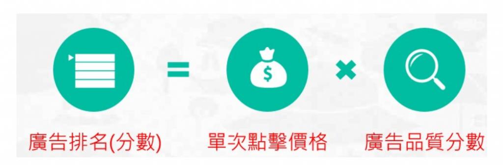shopee虾皮关键字广告介绍 - 如何排序
