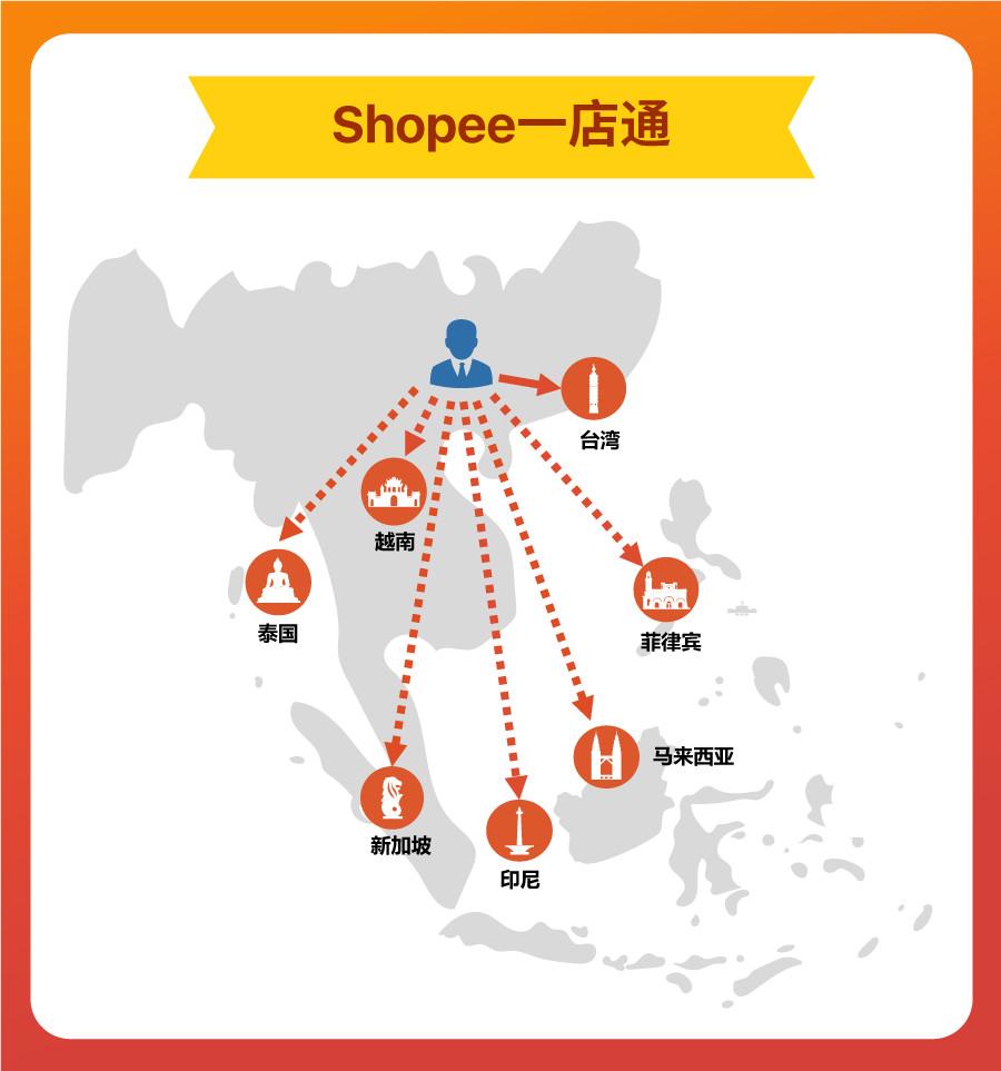 Shopee虾皮SIP一店通 - 图例