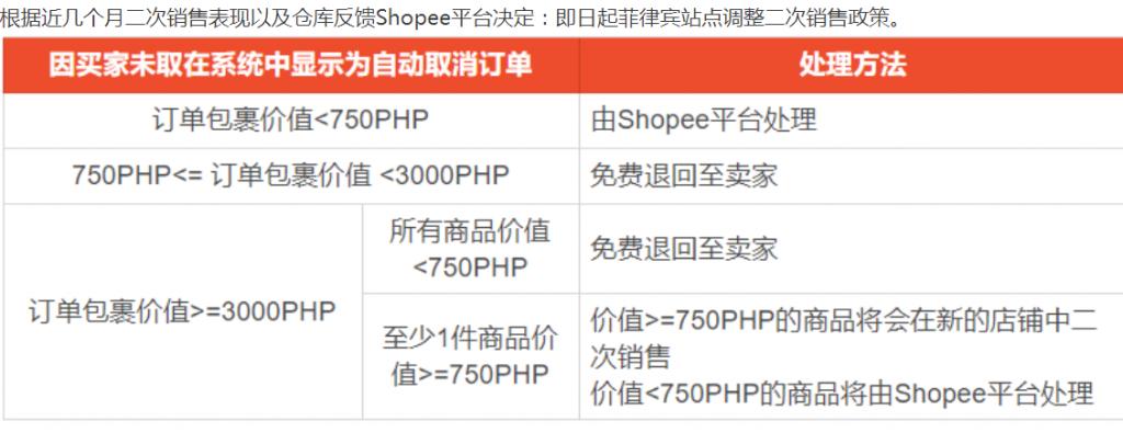Shopee虾皮买家退货、退款、COD不取货如何处理 - 取消订单处理方式