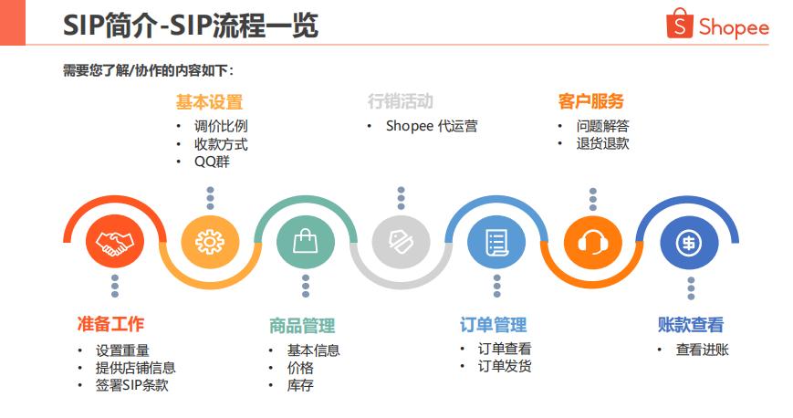 Shopee虾皮SIP一店通 - 流程