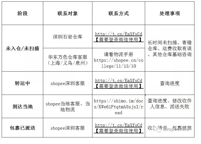 Shopee虾皮物流查件最全指南手册 -  所有SLS问题分为四种