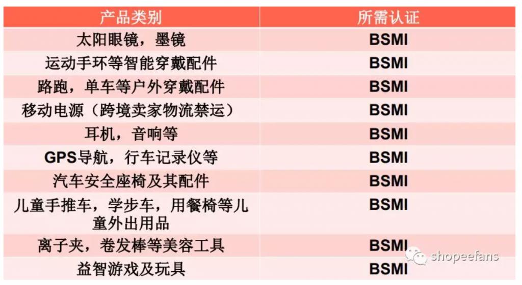Shopee虾皮产品上新规范  -    需进行BSMI认证的产品