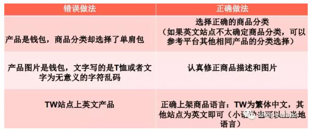 Shopee虾皮产品上新规范  -     商品类别不符或者图文不符或者语言不符