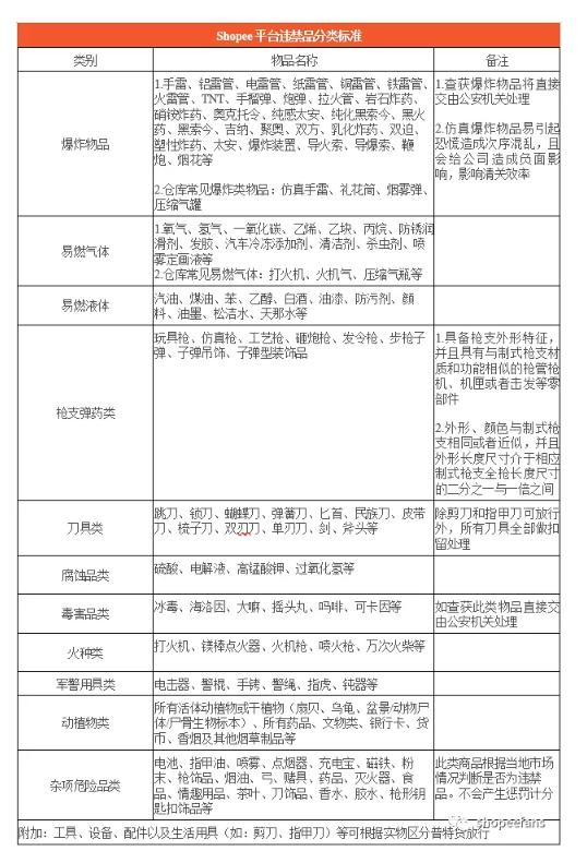 Shopee违禁品分类标准和常见违禁品类型 - 禁品分类标准