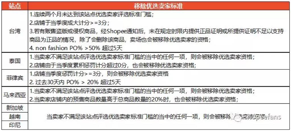如何成为Shopee虾皮优选卖家  -  移除标准