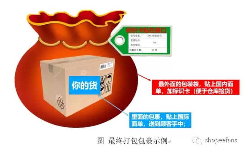 Shopee虾皮出单后怎么发货  -   打包包裹示例