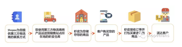 Shopee虾皮店铺海外仓 -  海外仓如何运作?