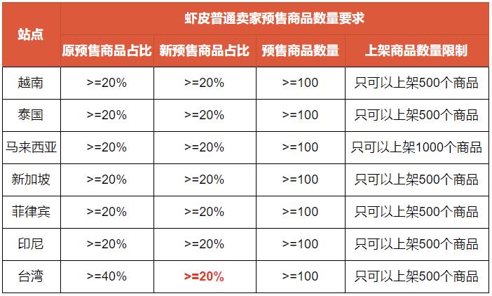 台湾站点预售商品上架标准变更 - 普通卖家商品预售标准