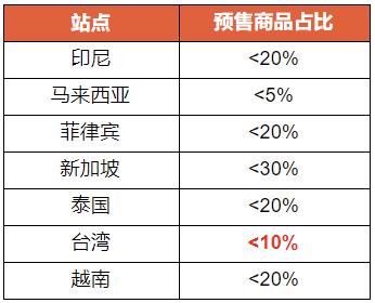 台湾站点预售商品上架标准变更 - 商城及优选的商品预售标准