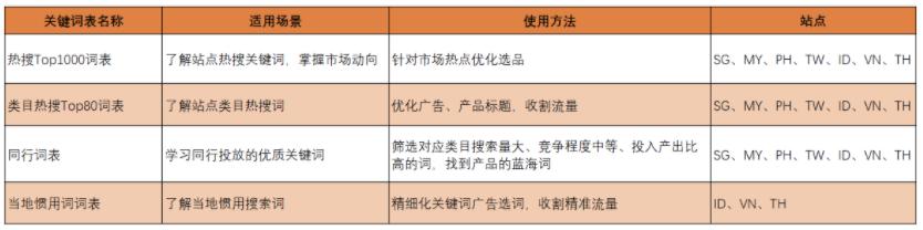 [2020-03-31] Shopee 各站点关键词表推荐