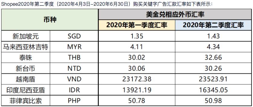[2020-04-03] Shopee 2020第二季度购买关键字广告汇款汇率