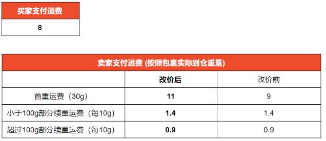 [2020-05-08]   Shopee虾皮巴西站点SLS运费调整