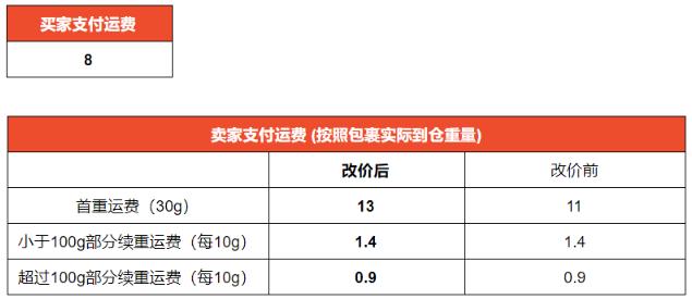 [2020-05-13]   Shopee虾皮巴西站点SLS运费调整