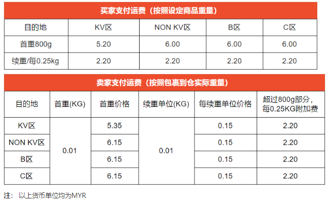 [2020-05-16]  Shopee虾皮马来站点SLS物流运费调整