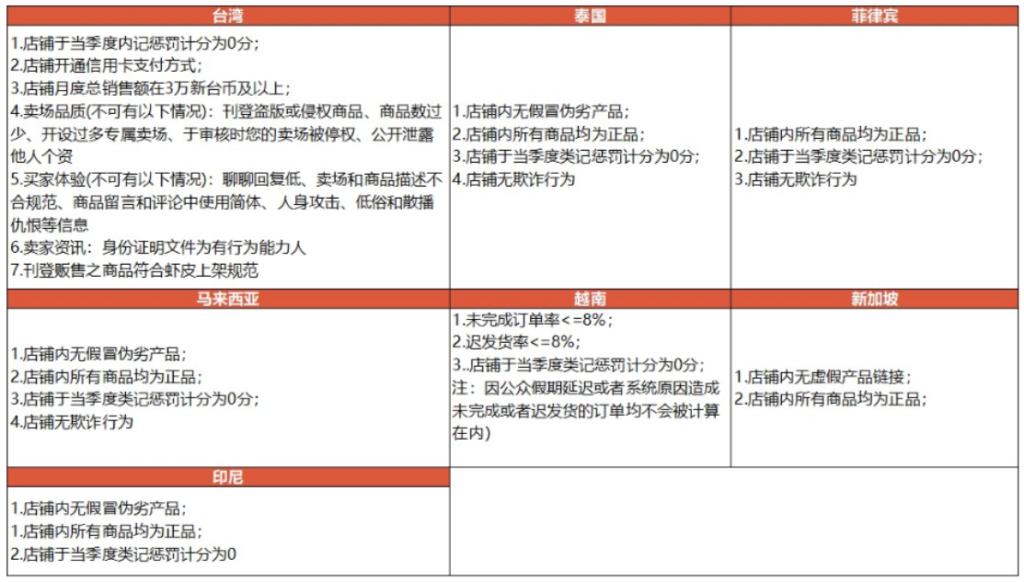[2020-06-02]  Shopee虾皮优选店铺标准变更