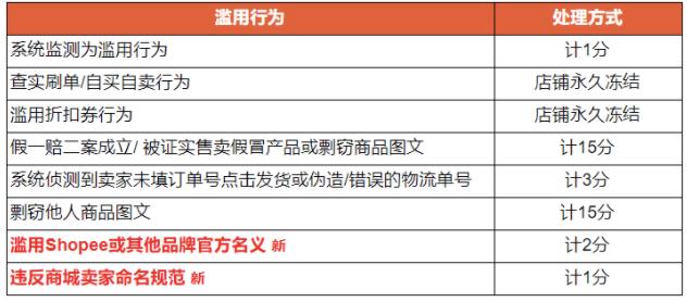 [2020-06-23]  Shopee虾皮台湾最新政策通知