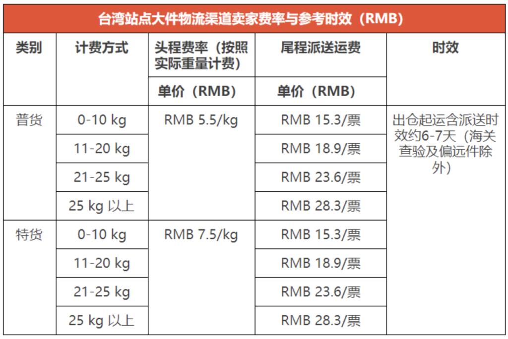 [2020-07-06]  新增台湾站点宅配大件物流渠道通知