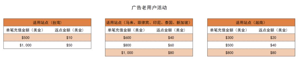 [2020-07-08]  Shopee虾皮老用户-广告激励计划