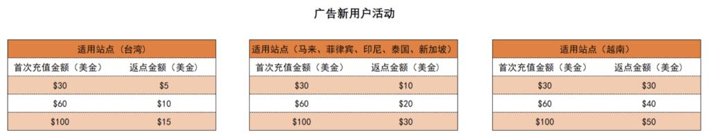 [2020-07-08]  Shopee虾皮新用户-广告激励计划