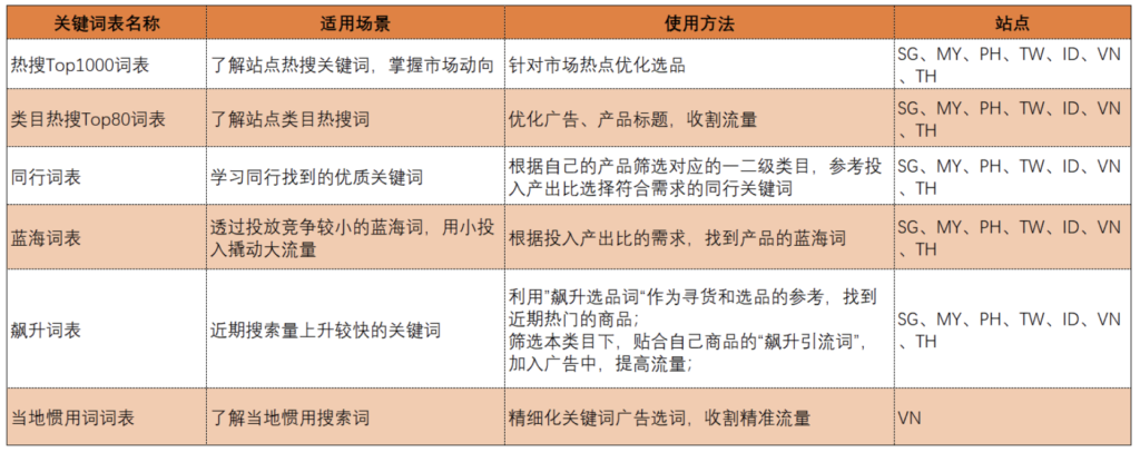 [2020-07-07]  Shopee虾皮各站点关键词表推荐