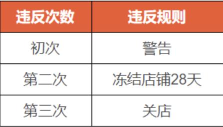 虾皮国际平台 (SIP)产品重量严重错误订单及卖家处理办法