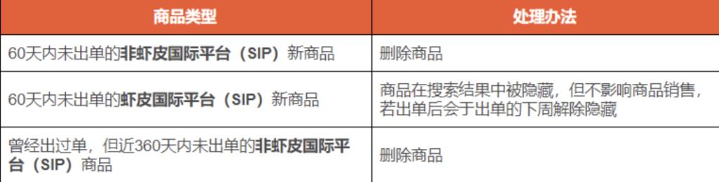 台湾站点清理不活跃商品通知