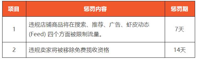 虾皮高订单取消数(新