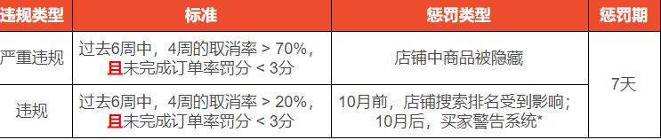 虾皮单量较小店铺高取消率政策