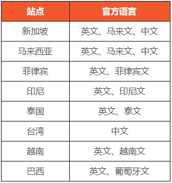 禁止使用非当地语言刊登商品通知